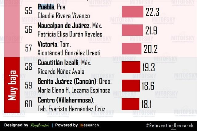 Tiene Claudia Rivera aprobación de 22% en su gobierno: Mitofsky