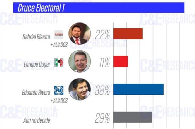 Hasta por 2 a 1 perdería Morena Puebla capital aún con alianzas: C&E