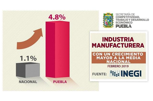 Supera Puebla índice nacional en manufactura y construcción
