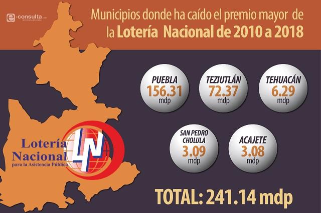 Premios de la Lotería Nacional en Puebla suman 241 mdp