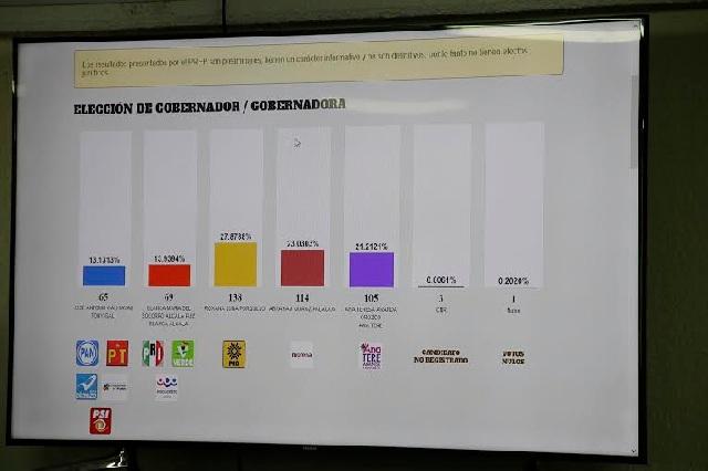 Realizará INE tres simulacros del PREP para elección extraordinaria