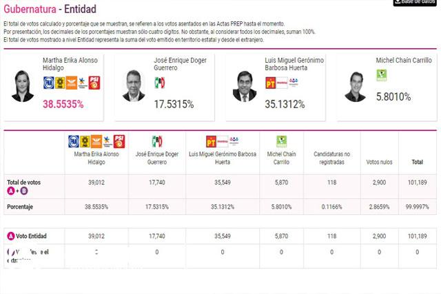 Aventaja Morena en el Senado y 12 diputaciones federales al iniciar PREP