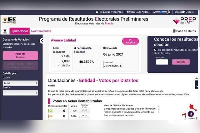 Votó la mitad de electores en Puebla, anticipa PREP