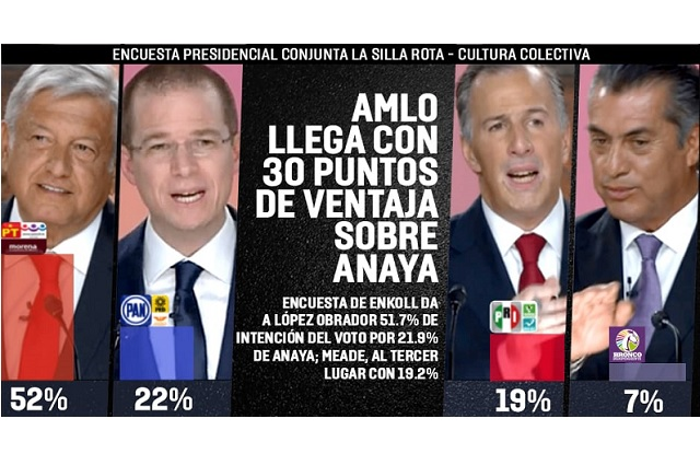Encuesta le da a AMLO 51.7%, a Anaya 21.9% y a Meade 19.2%