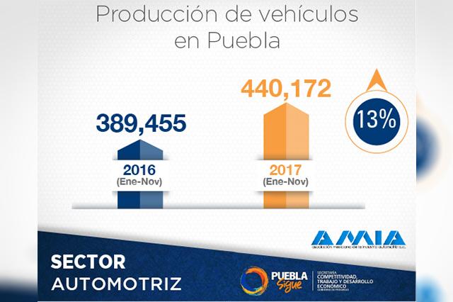 Reportan crecimiento de Puebla en el sector automotriz