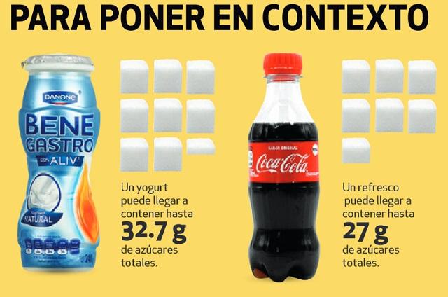 Yogurts pueden tener más azúcar que un refresco, alerta Profeco