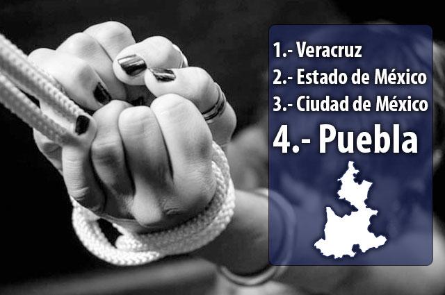 Puebla cierra febrero en cuarto sitio de secuestros con AMLO