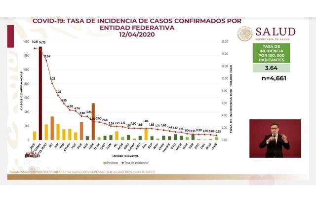 Con 256 casos, Puebla es cuarto con más contagios de Covid-19