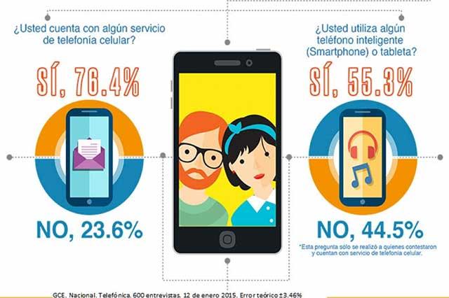 La mayoría de mexicanos se conectan a internet por Wi-Fi