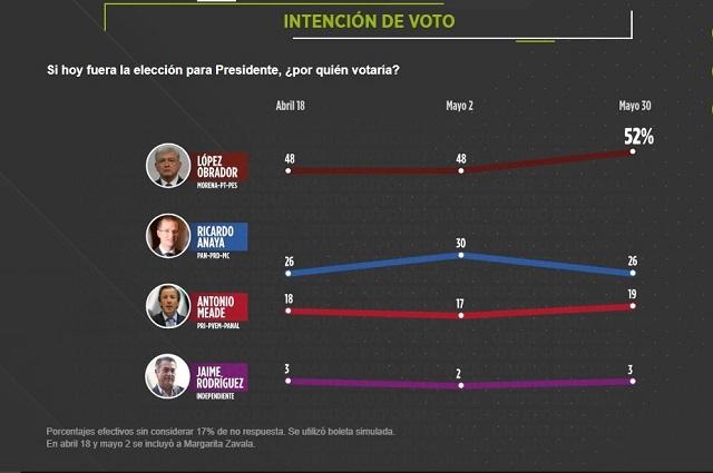 Encuesta del Reforma le da a AMLO 52 puntos, a Anaya 26 y a Meade 19
