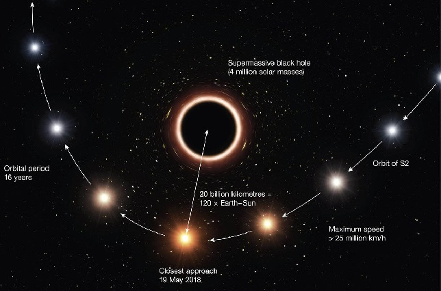 Astrónomos demuestran la validez de la teoría de la relatividad