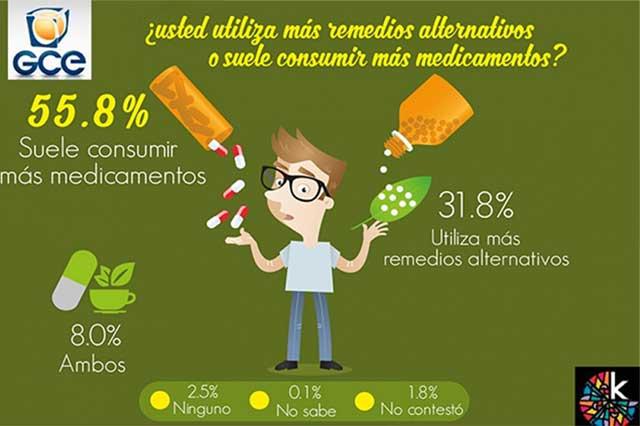 Uno de cada cuatro mexicanos toma remedios caseros