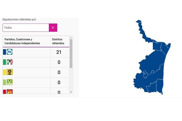 PAN gana diputaciones en Tamaulipas, pero pierde 2 gubernaturas