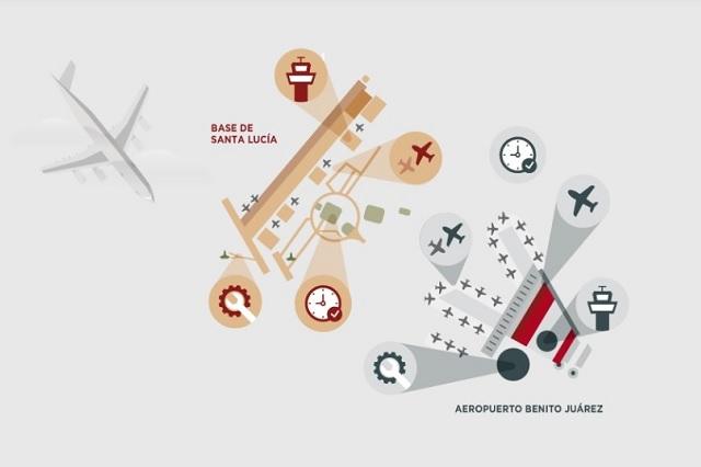 Santa Lucía le gana a Texcoco en la consulta sobre el nuevo aeropuerto