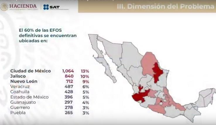 Ubican en Puebla a 265 empresas vinculadas con facturas falsas