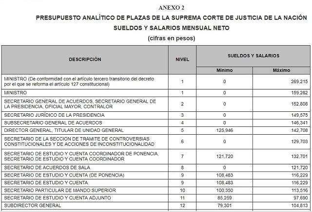 Corte desmiente que en el Poder Judicial haya sueldos de 600 mil pesos