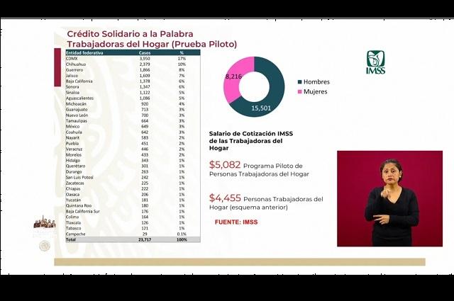 Aprueban crédito del IMSS a 451 trabajadoras del hogar en Puebla