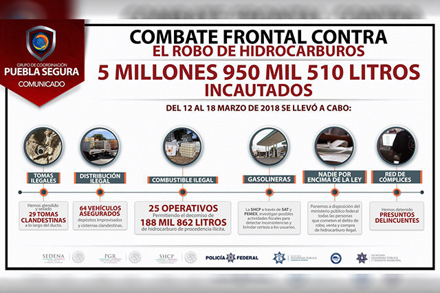 Puebla Segura decomisa más de 188 mil litros de combustible robado