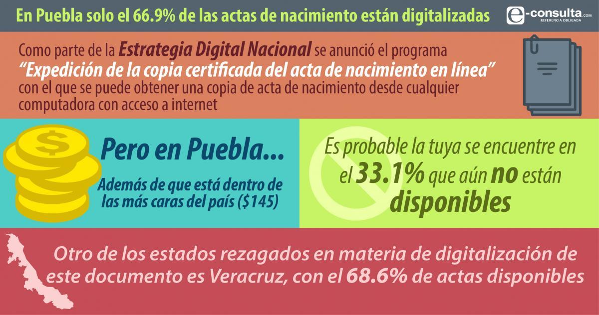 Puebla, segundo estado con menos actas de nacimiento digitalizadas ...