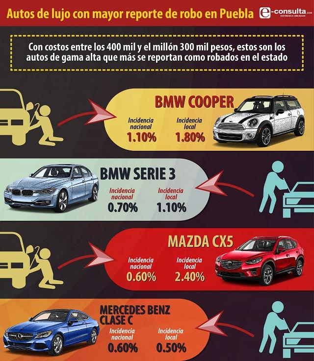 Rebasa la media nacional el robo de autos de lujo en Puebla