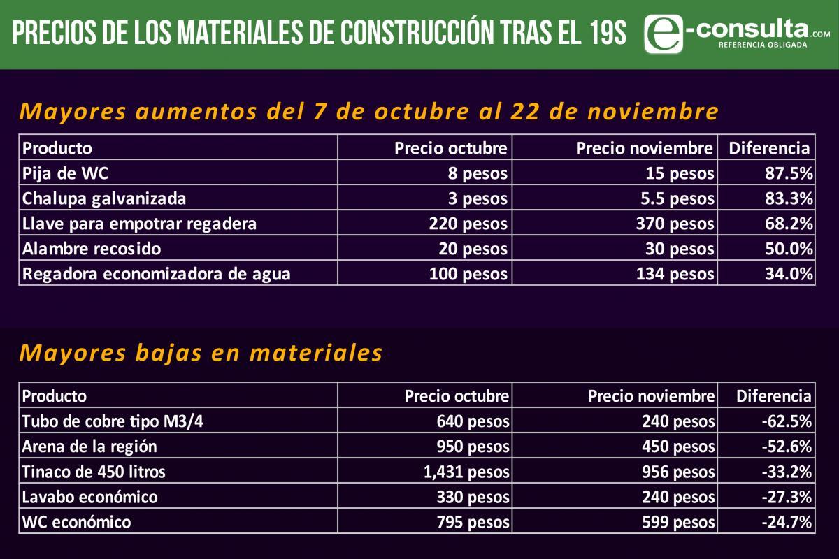 Tras sismo encarecen materiales para reconstrucci n en - Materiales de construccion precios ...