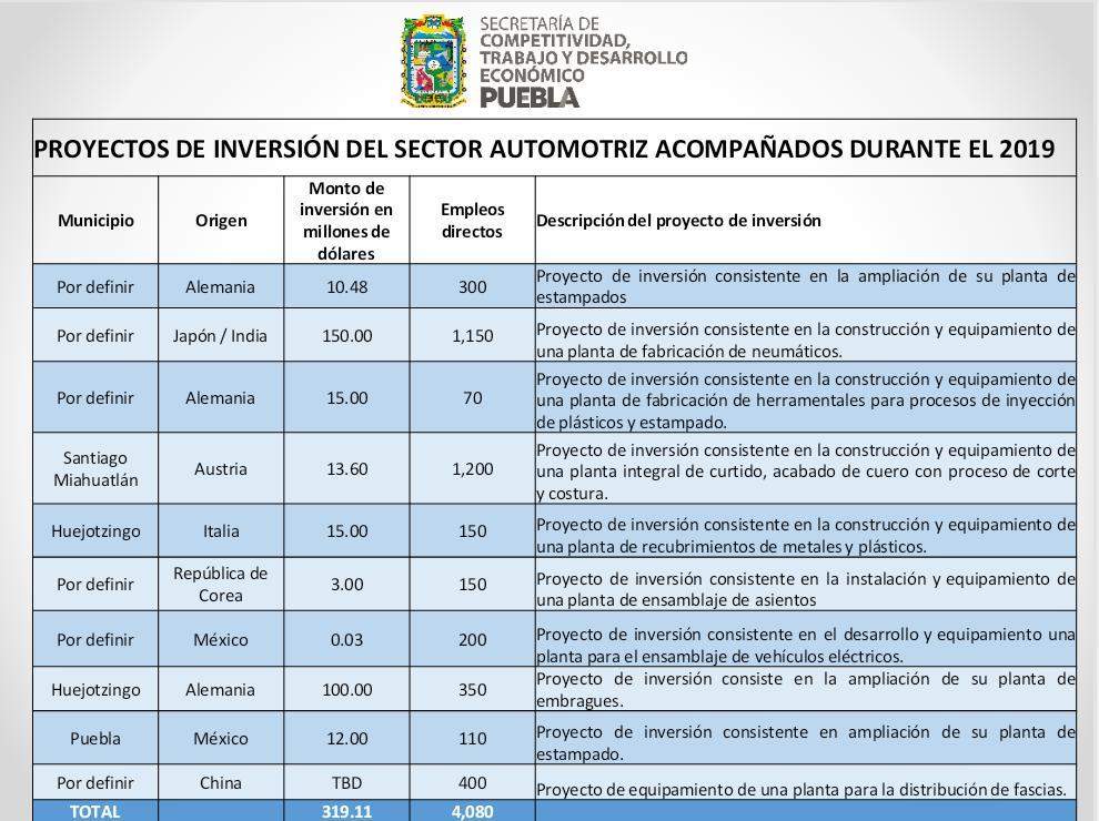 c79436acd5981 Están por llegar a Puebla inversiones por 320 millones de dólares ...
