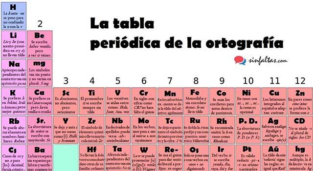 Me consulta lingista elabora la tabla peridica de la me consulta lingista elabora la tabla peridica de la ortografa peridico digital de noticias de puebla mxico 2018 urtaz Choice Image
