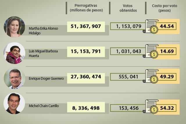 Vale de 14 a 54 pesos voto por Alonso, Barbosa, Chaín y Doger