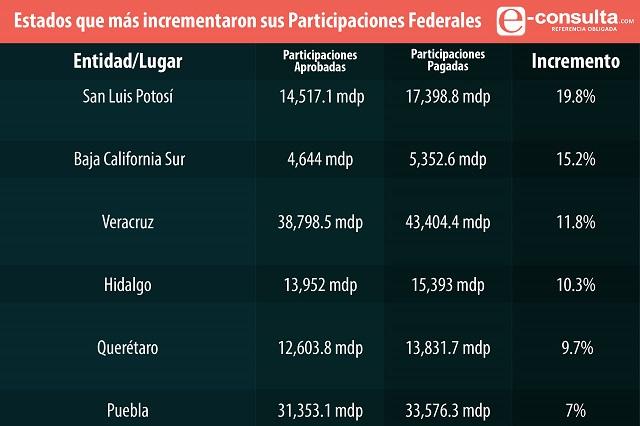 Aumentan participaciones federales  para Puebla según PEF 2017