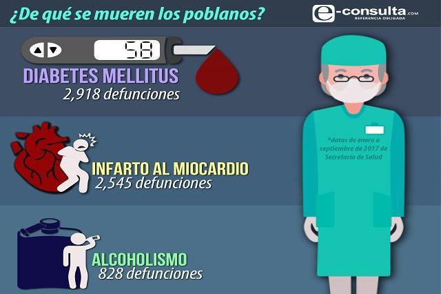 De diabetes, infarto y alcoholismo murieron los poblanos en 2017