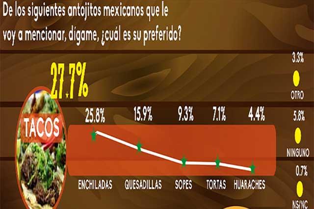 Mexicanos, taqueros por excelencia a la hora del antojo
