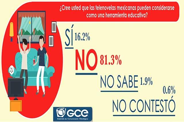 Sólo a uno de cada 4 mexicanos les gustan las telenovelas