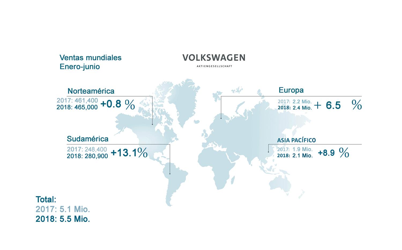 Reporta VW crecimiento de 7.1 % en ventas mundiales en primer semestre