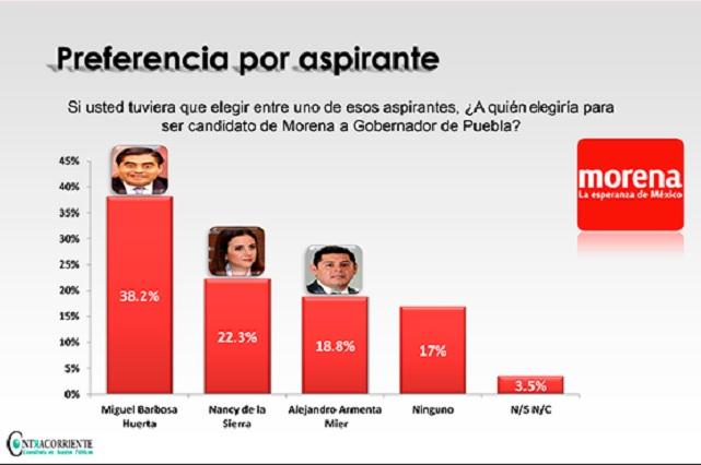 Barbosa puntea encuesta para ser el candidato de Morena a gobernador